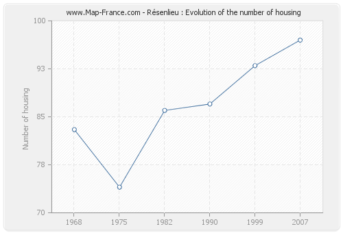 Résenlieu : Evolution of the number of housing