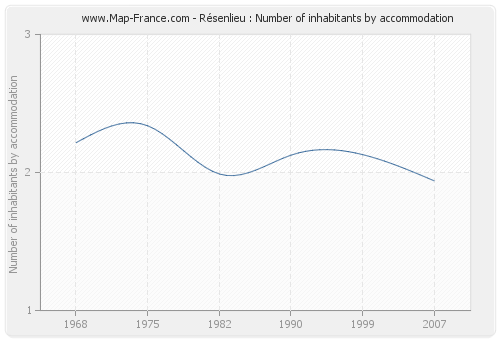 Résenlieu : Number of inhabitants by accommodation