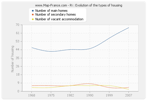 Ri : Evolution of the types of housing