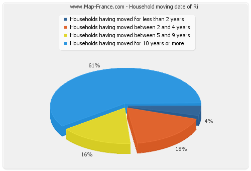 Household moving date of Ri
