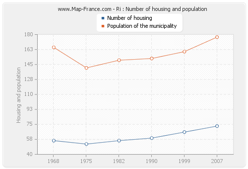 Ri : Number of housing and population