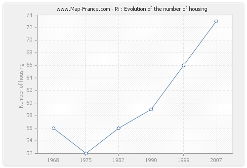 Ri : Evolution of the number of housing
