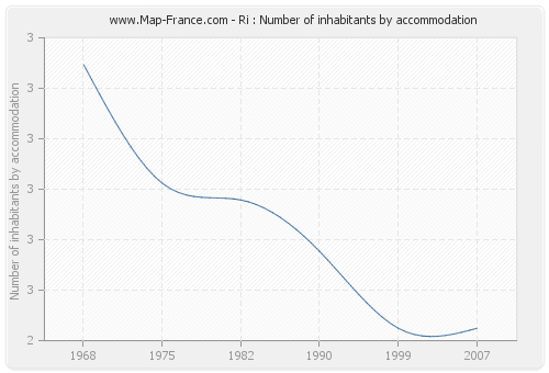 Ri : Number of inhabitants by accommodation