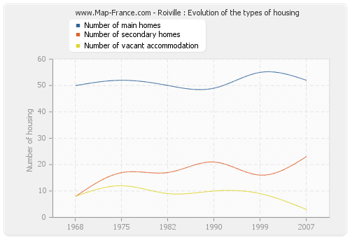 Roiville : Evolution of the types of housing