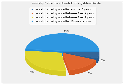 Household moving date of Roiville