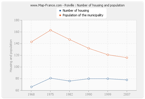 Roiville : Number of housing and population