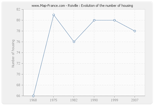 Roiville : Evolution of the number of housing