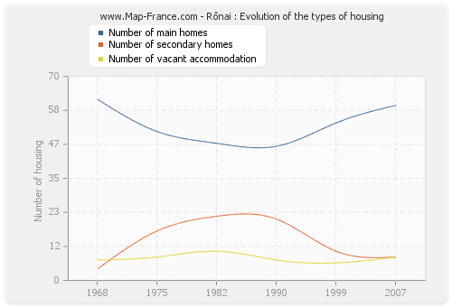 Rônai : Evolution of the types of housing