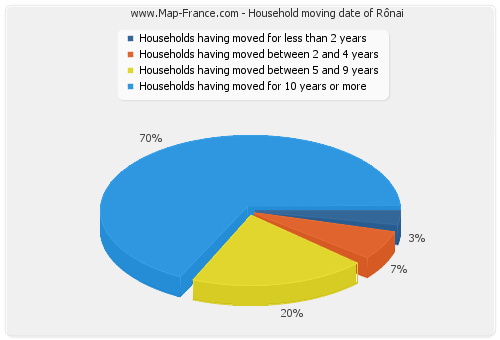 Household moving date of Rônai