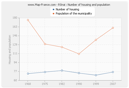 Rônai : Number of housing and population