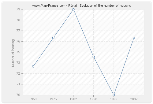 Rônai : Evolution of the number of housing