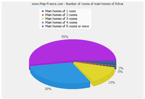 Number of rooms of main homes of Rônai