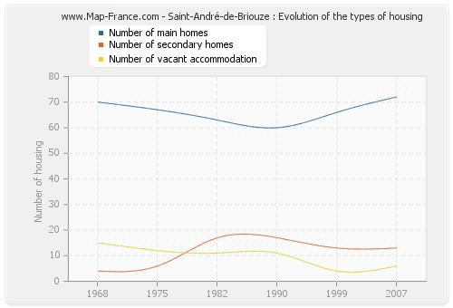 Saint-André-de-Briouze : Evolution of the types of housing