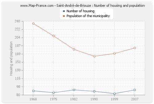 Saint-André-de-Briouze : Number of housing and population