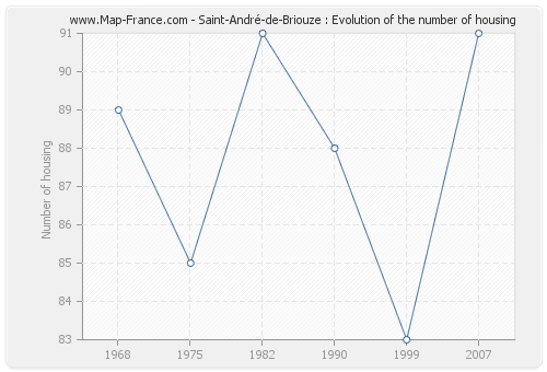 Saint-André-de-Briouze : Evolution of the number of housing