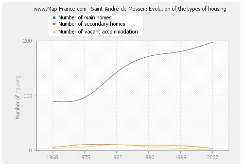 Saint-André-de-Messei : Evolution of the types of housing