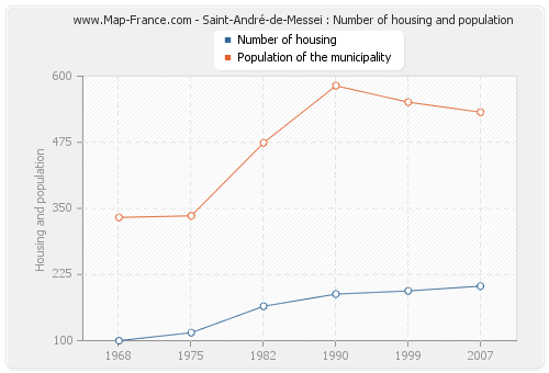 Saint-André-de-Messei : Number of housing and population