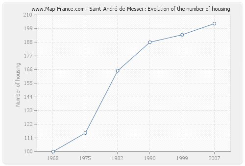 Saint-André-de-Messei : Evolution of the number of housing