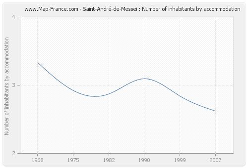Saint-André-de-Messei : Number of inhabitants by accommodation