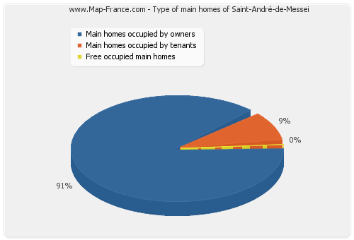Type of main homes of Saint-André-de-Messei