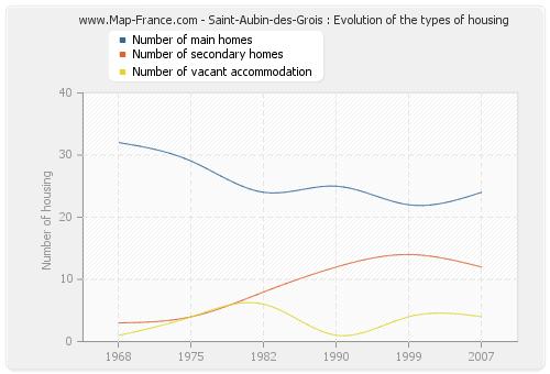 Saint-Aubin-des-Grois : Evolution of the types of housing