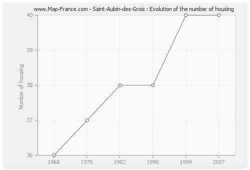 Saint-Aubin-des-Grois : Evolution of the number of housing