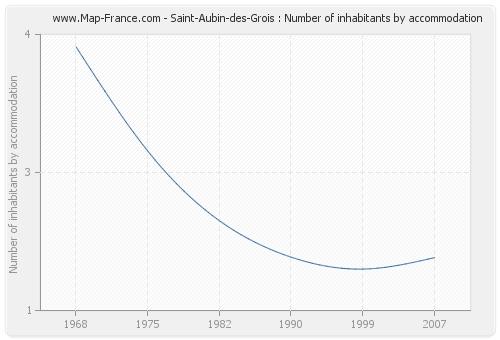 Saint-Aubin-des-Grois : Number of inhabitants by accommodation