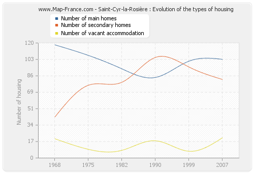 Saint-Cyr-la-Rosière : Evolution of the types of housing