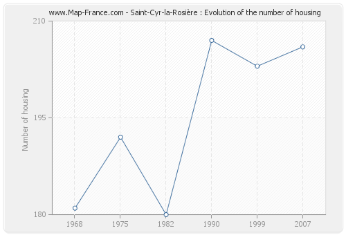 Saint-Cyr-la-Rosière : Evolution of the number of housing