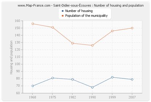 Saint-Didier-sous-Écouves : Number of housing and population
