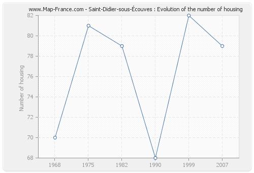 Saint-Didier-sous-Écouves : Evolution of the number of housing