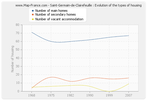 Saint-Germain-de-Clairefeuille : Evolution of the types of housing
