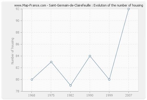 Saint-Germain-de-Clairefeuille : Evolution of the number of housing