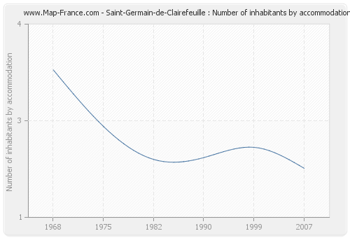 Saint-Germain-de-Clairefeuille : Number of inhabitants by accommodation