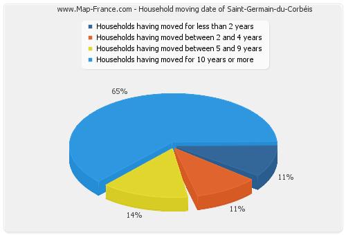 Household moving date of Saint-Germain-du-Corbéis