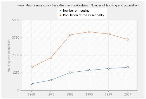 Saint-Germain-du-Corbéis : Number of housing and population