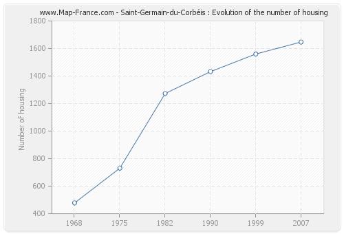 Saint-Germain-du-Corbéis : Evolution of the number of housing