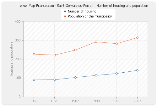 Saint-Gervais-du-Perron : Number of housing and population