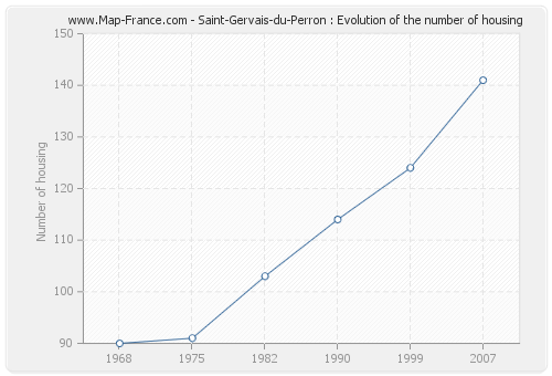 Saint-Gervais-du-Perron : Evolution of the number of housing