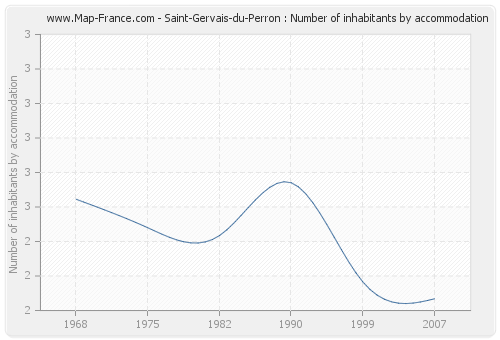 Saint-Gervais-du-Perron : Number of inhabitants by accommodation
