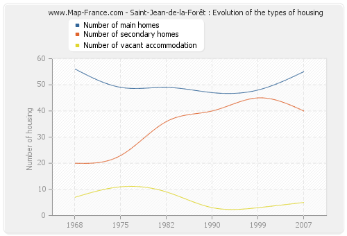 Saint-Jean-de-la-Forêt : Evolution of the types of housing