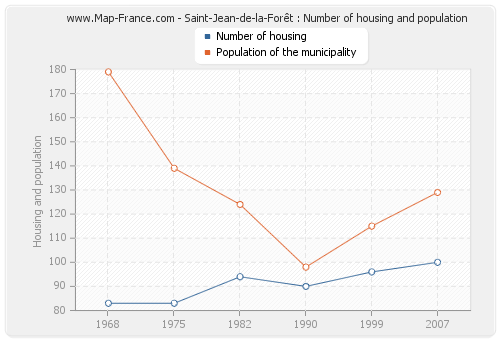 Saint-Jean-de-la-Forêt : Number of housing and population