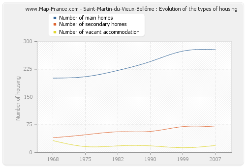 Saint-Martin-du-Vieux-Bellême : Evolution of the types of housing