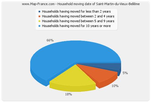 Household moving date of Saint-Martin-du-Vieux-Bellême