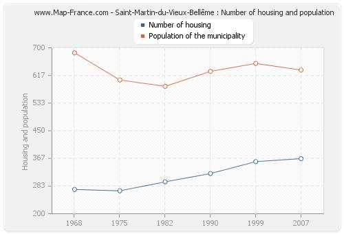 Saint-Martin-du-Vieux-Bellême : Number of housing and population