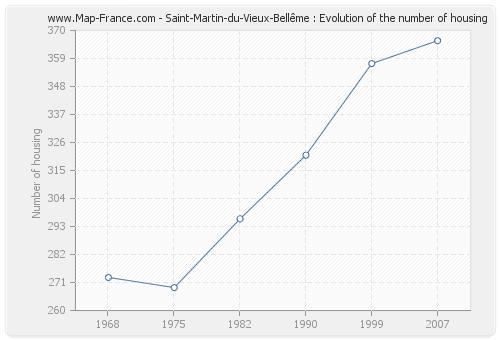 Saint-Martin-du-Vieux-Bellême : Evolution of the number of housing