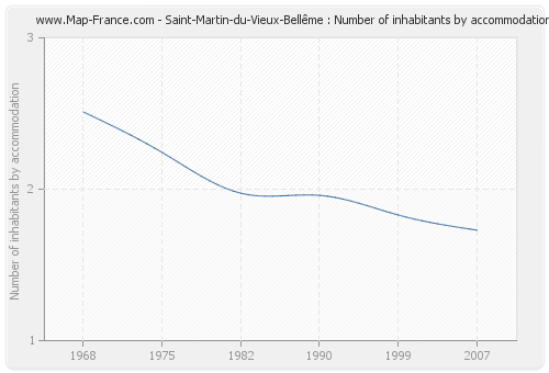 Saint-Martin-du-Vieux-Bellême : Number of inhabitants by accommodation