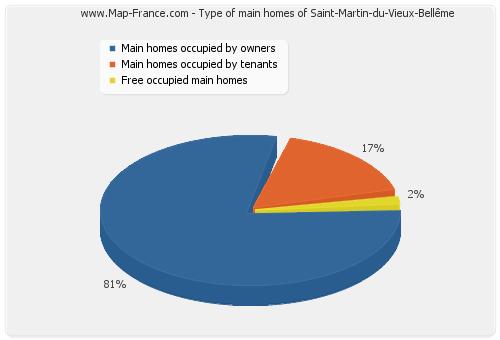 Type of main homes of Saint-Martin-du-Vieux-Bellême