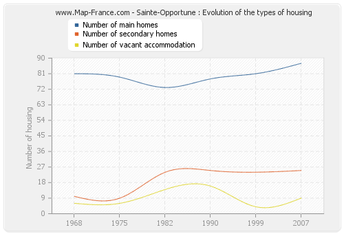 Sainte-Opportune : Evolution of the types of housing