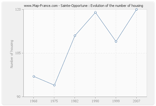 Sainte-Opportune : Evolution of the number of housing